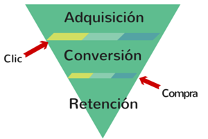 Embudo-conversion-marketing-online